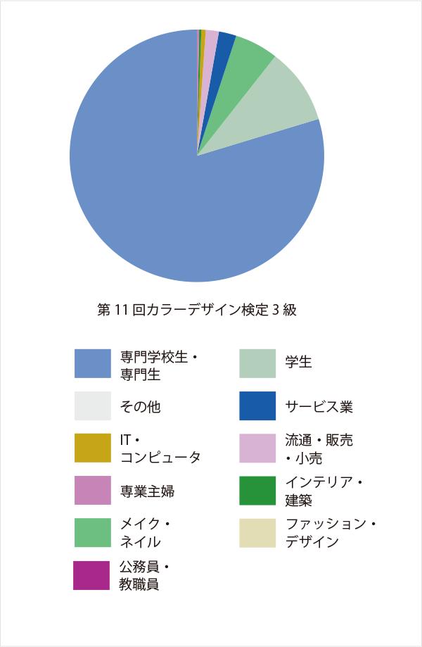 第11回カラーデザイン検定3級