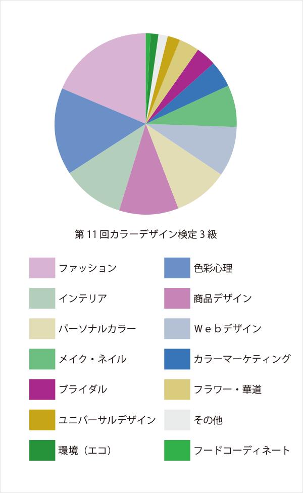 学習:第11回カラーデザイン検定3級