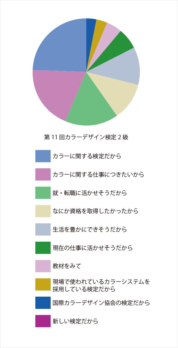 きっかけ:第11回カラーデザイン検定2級