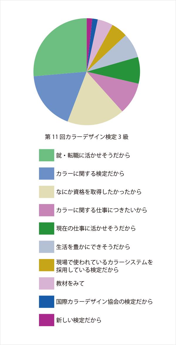 きっかけ:第11回カラーデザイン検定3級