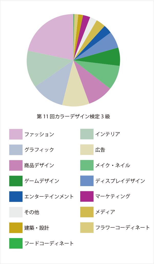 分野:第11回カラーデザイン検定3級
