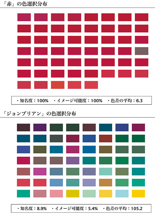 色選択分布