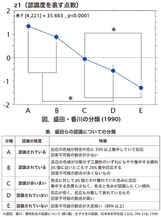 先行研究の認識度分類における認識度点数の比較